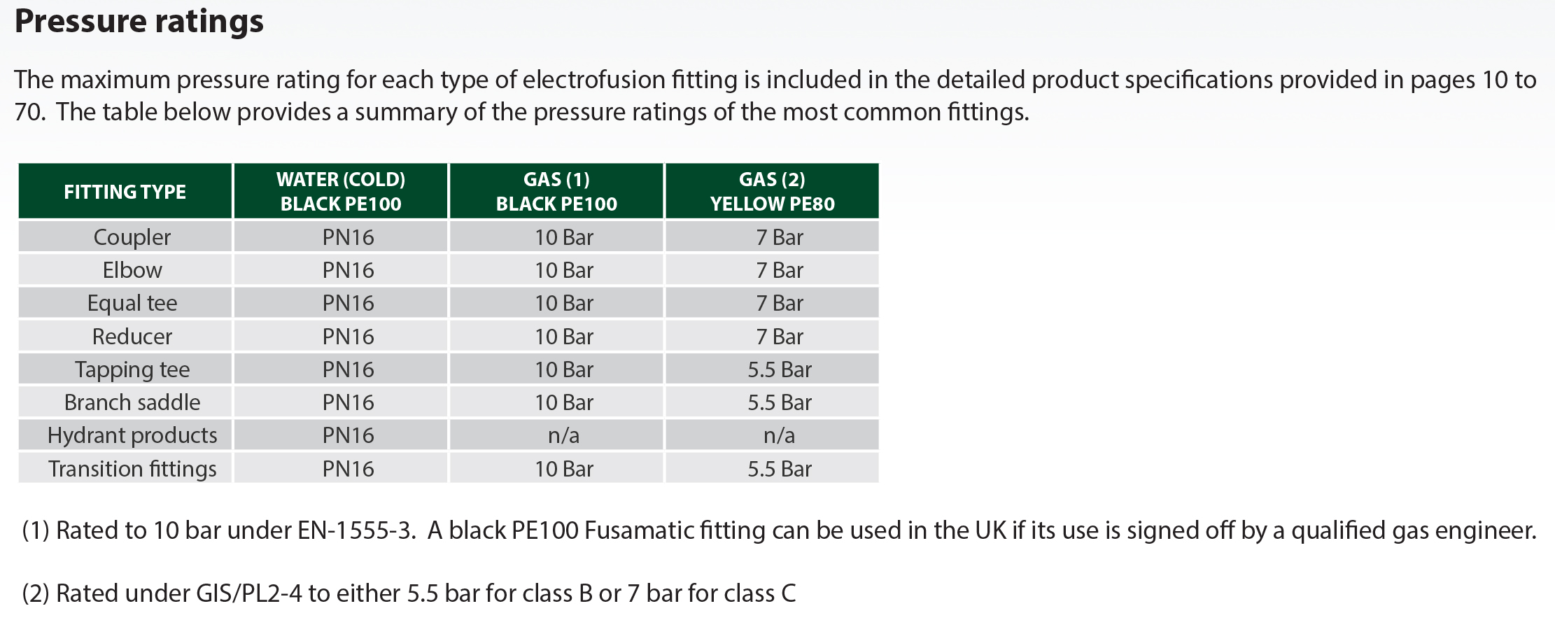 AWT FUSION PE ELECTROFUSION FITTING PRESSURE  RATING