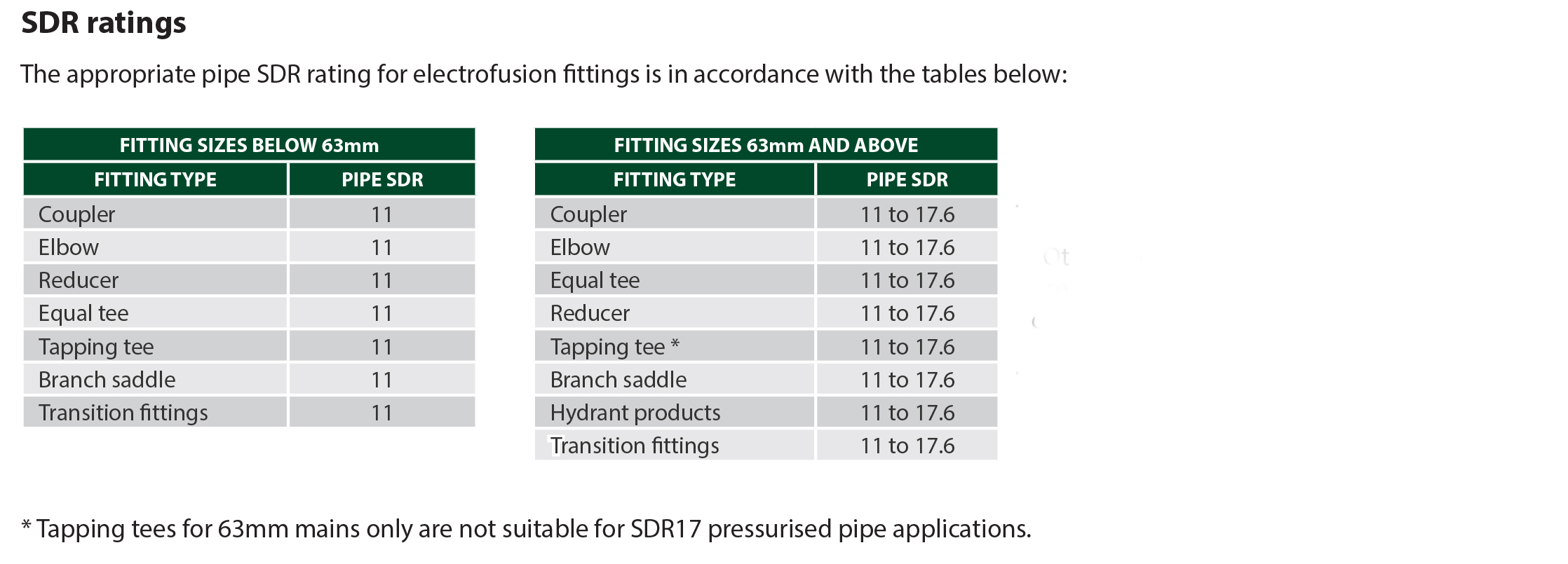 AWT FUSION PE ELECTROFUSION FITTING SDR  RATING