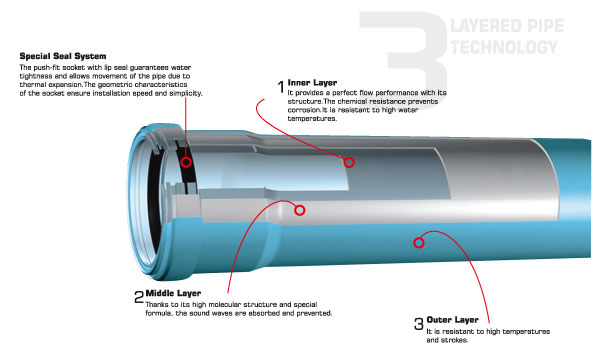 SILENTA-3A-PP-SOUND-PROOF-PIPE