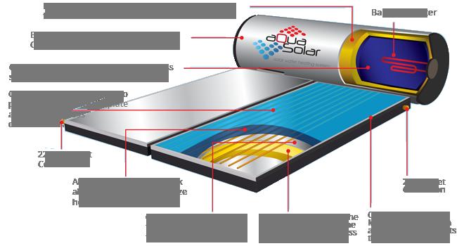 aqua solar description