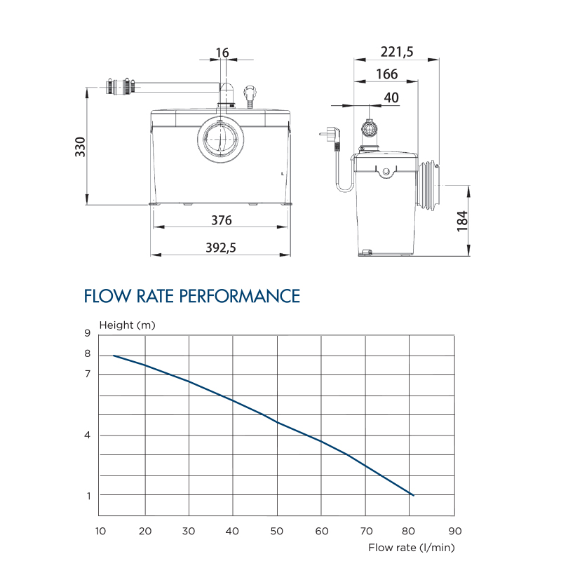 saniaccess1 flowrate performance table