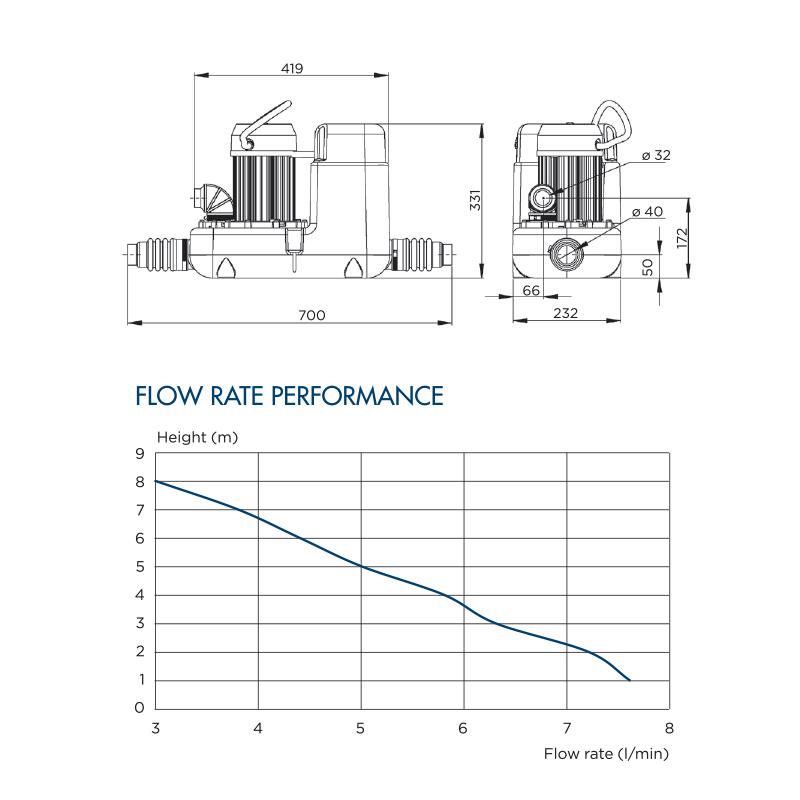 SANICOM1 flowrate performance table