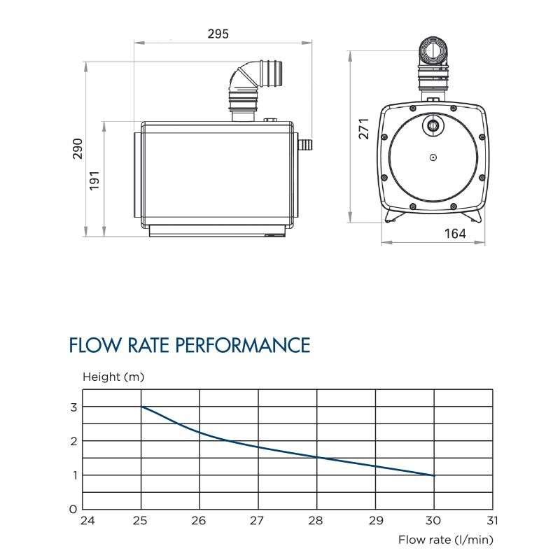 SANIFLOOR flowrate performance table