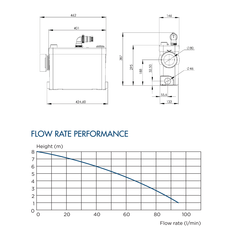 sanipack flowrate performance table