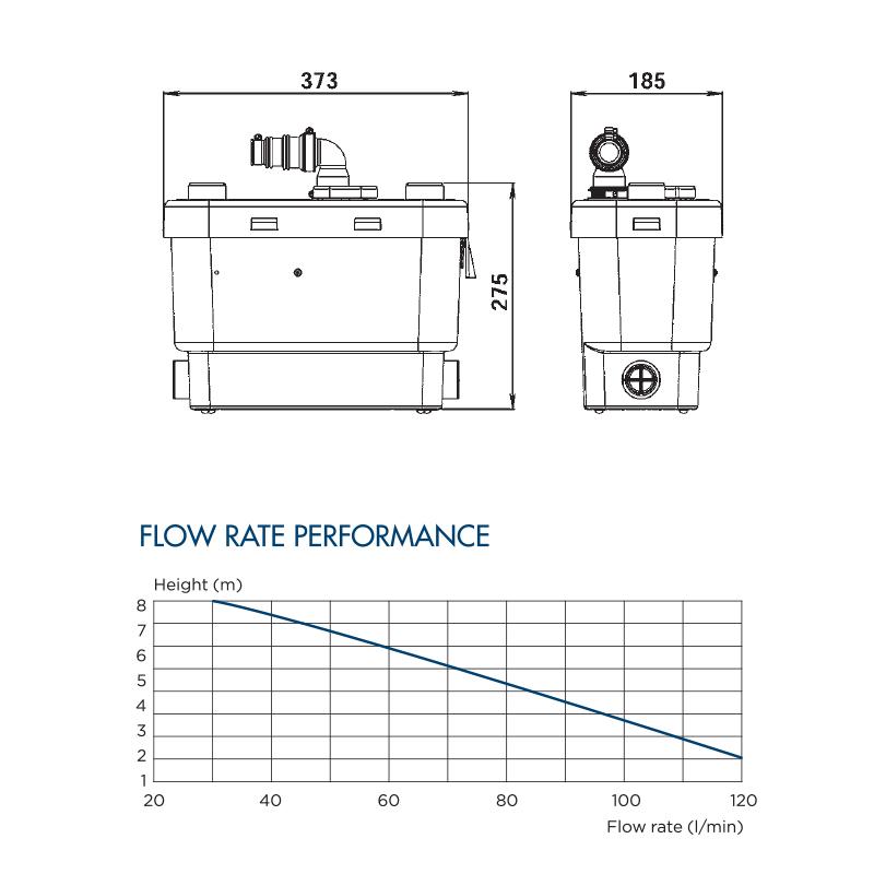 SANISPEED flowrate performance table